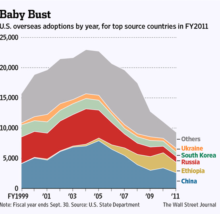 orphans adoptions by different countries in 1999-2011