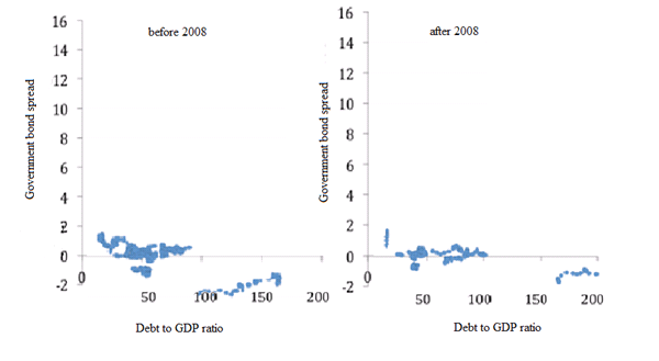 Government bond yield spreads and debt to GDP ratios for countries with their own currency