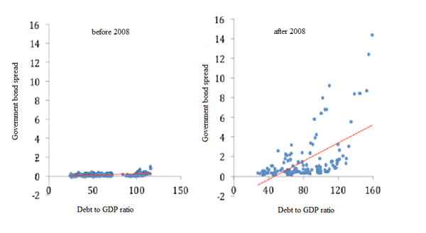 government bond yield spreads and debt to GDP ratios for Eurozone countries
