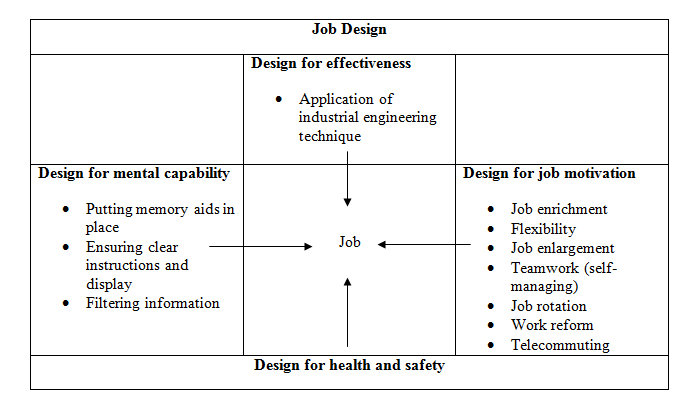 structure of job design at Dunkin Donuts