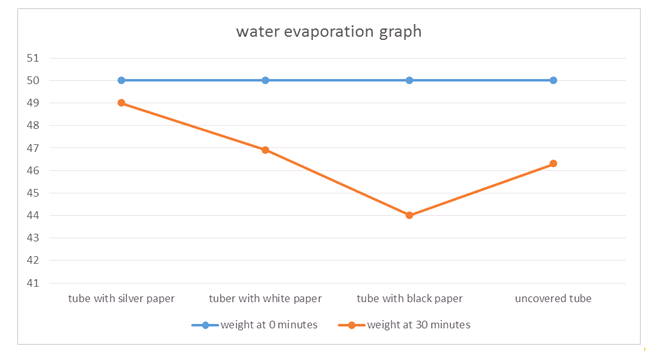 water-vaporation-graph